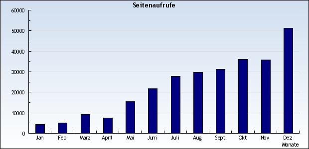 statistik-2009