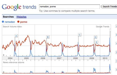 trends google dansk porno